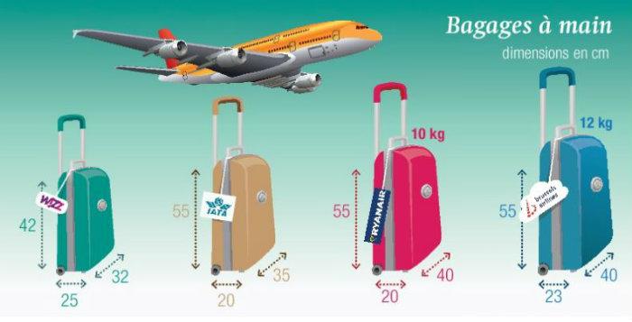 valise avion dimension