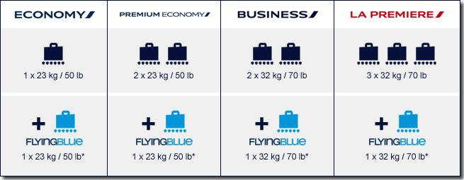 bagage 23 kg