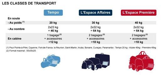 perte bagage air france